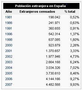 spanish-immigration-trend.jpg