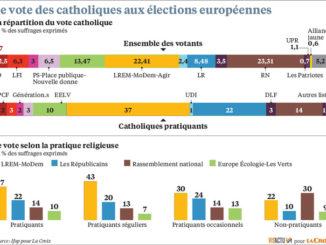 voto catolicos elecciones